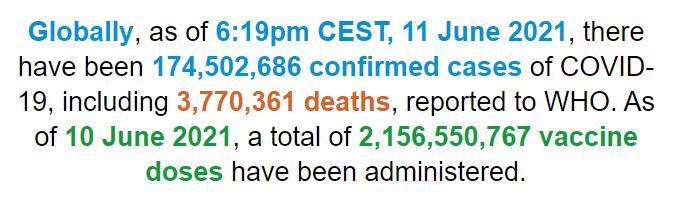 【蜗牛棋牌】世卫组织:全球新冠肺炎确诊病例超过1.745亿例