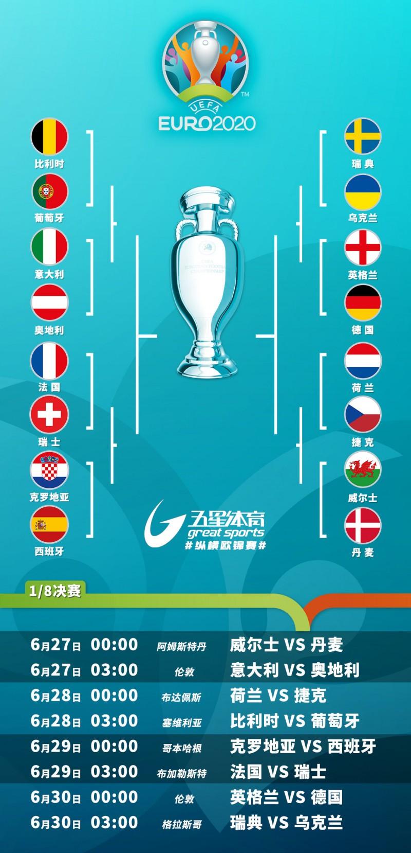 【蜗牛棋牌】欧洲杯16强对阵揭晓:英德大战上演 葡萄牙直面比利时