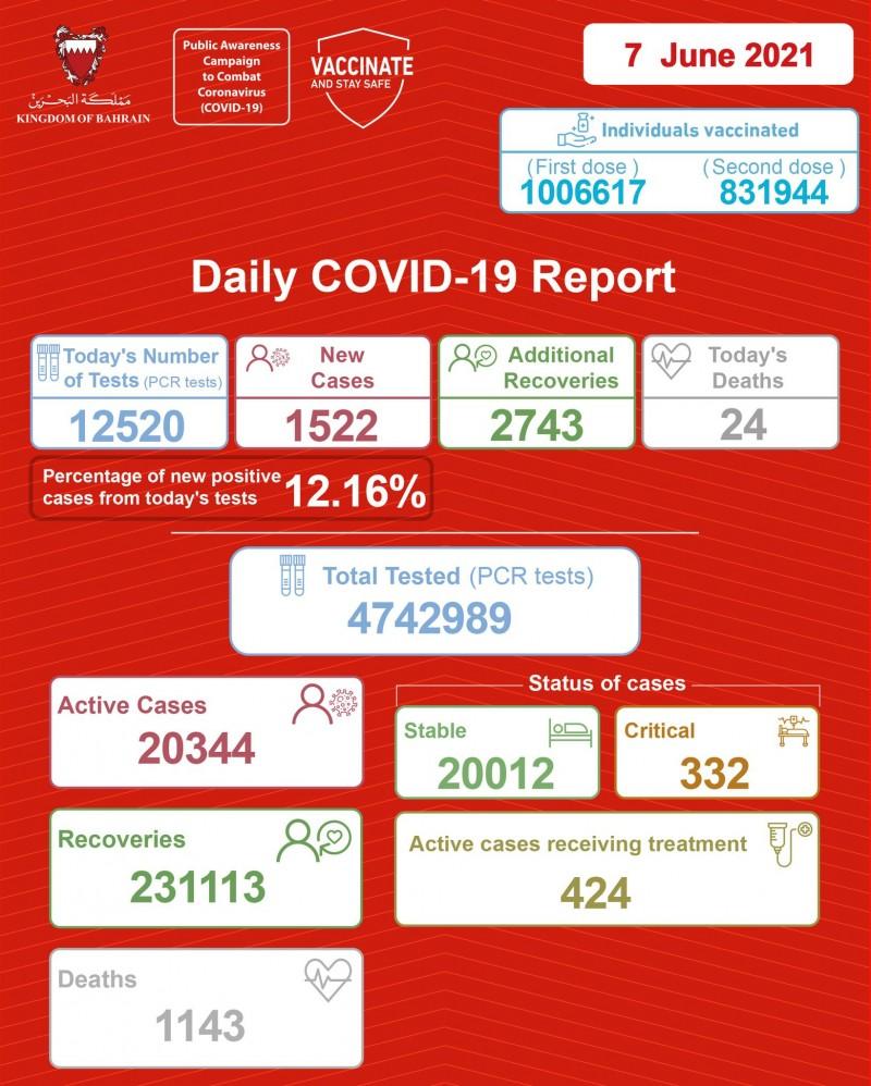 【蜗牛棋牌】巴林新增新冠肺炎确诊病例1522例 累计确诊252600例