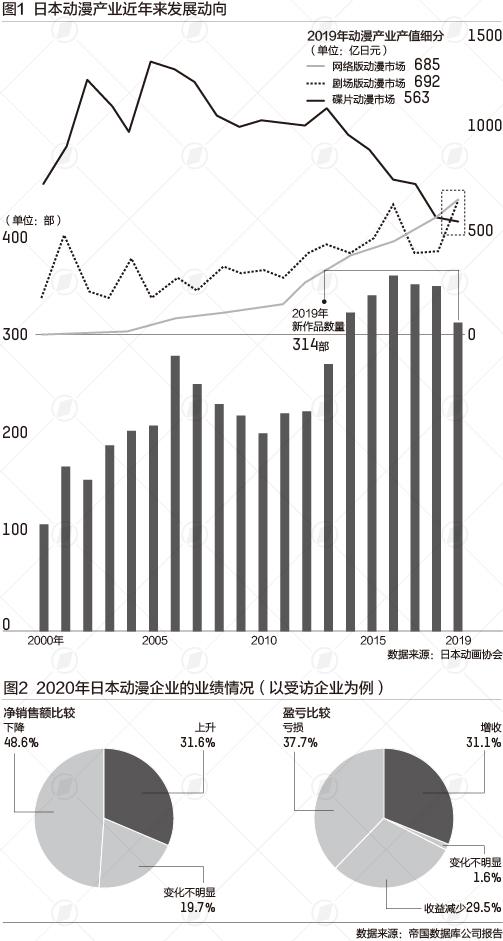 """【蜗牛棋牌】10年来市场规模首降,疫情下""""动漫王国""""日本怎么了"""